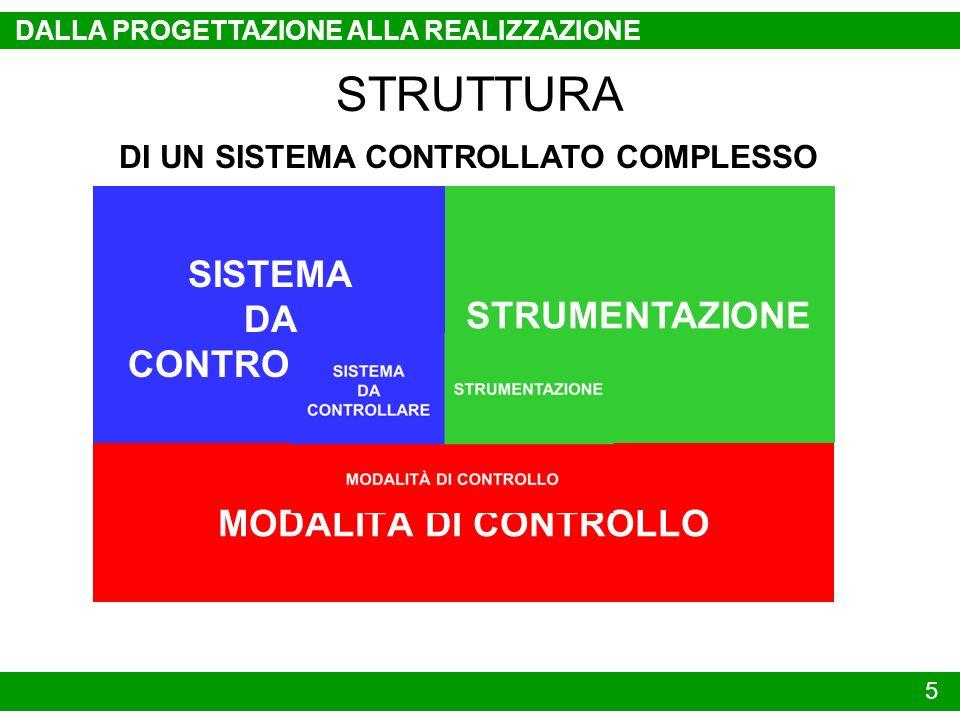 SISTEMA DA CONTROLLARE STRUMENTAZIONE MODALITÀ DI CONTROLLO 5 DALLA PROGETTAZIONE ALLA REALIZZAZIONE STRUTTURA DI UN SISTEMA CONTROLLATO COMPLESSO