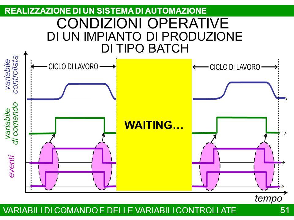 CONDIZIONI OPERATIVE DI UN IMPIANTO DI PRODUZIONE DI TIPO BATCH tempo variabile di comando eventi variabile controllata 51 VARIABILI DI COMANDO E DELL