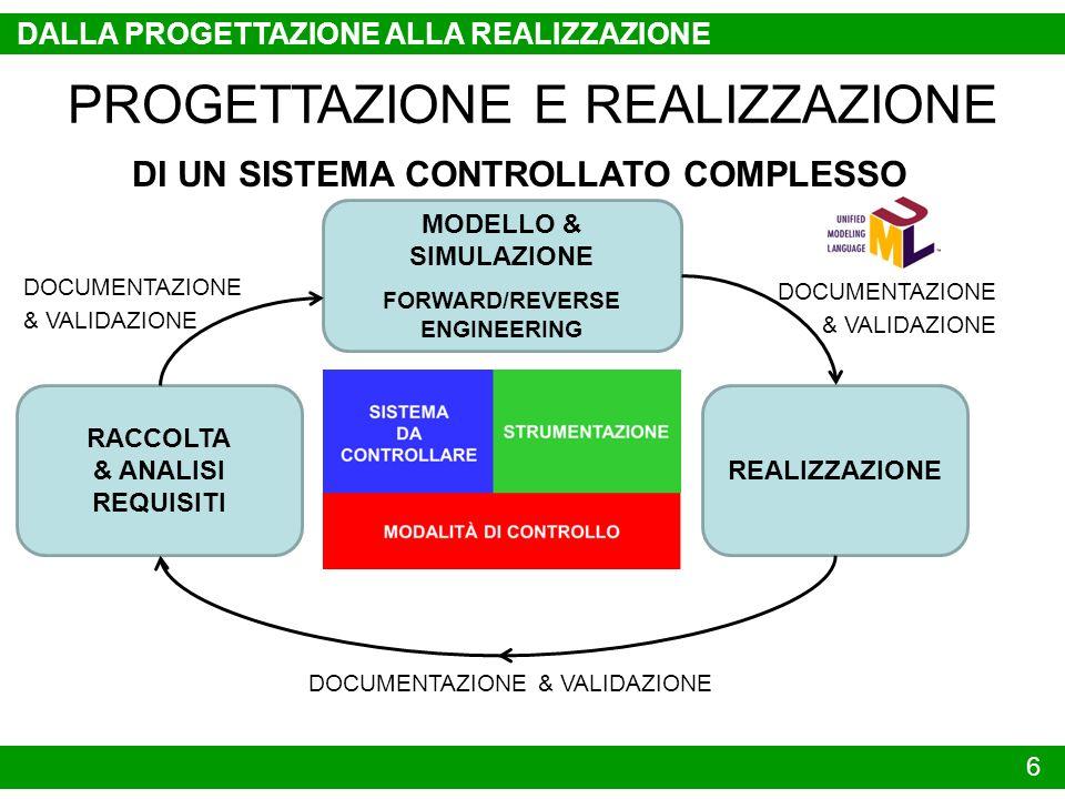 7 DALLA PROGETTAZIONE ALLA REALIZZAZIONE PROGETTAZIONE E REALIZZAZIONE DI UN SISTEMA CONTROLLATO COMPLESSO RACCOLTA & ANALISI REQUISITI MODELLO & SIMULAZIONE FORWARD/REVERSE ENGINEERING REALIZZAZIONE DOCUMENTAZIONE & VALIDAZIONE DOCUMENTAZIONE & VALIDAZIONE DOCUMENTAZIONE & VALIDAZIONE ARGOMENTO TESINA DI AUTOMAZIONE I