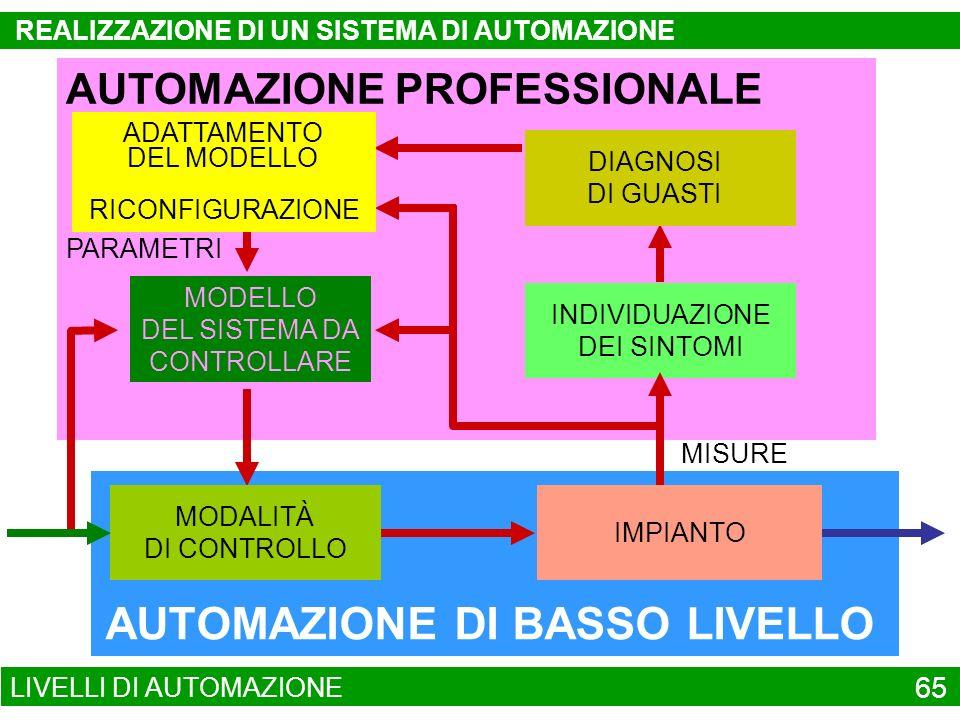 AUTOMAZIONE DI BASSO LIVELLO AUTOMAZIONE PROFESSIONALE PROBLEMI EMERGENTI INDIVIDUAZIONE DEI SINTOMI MISURE PARAMETRI MODELLO DEL SISTEMA DA CONTROLLA
