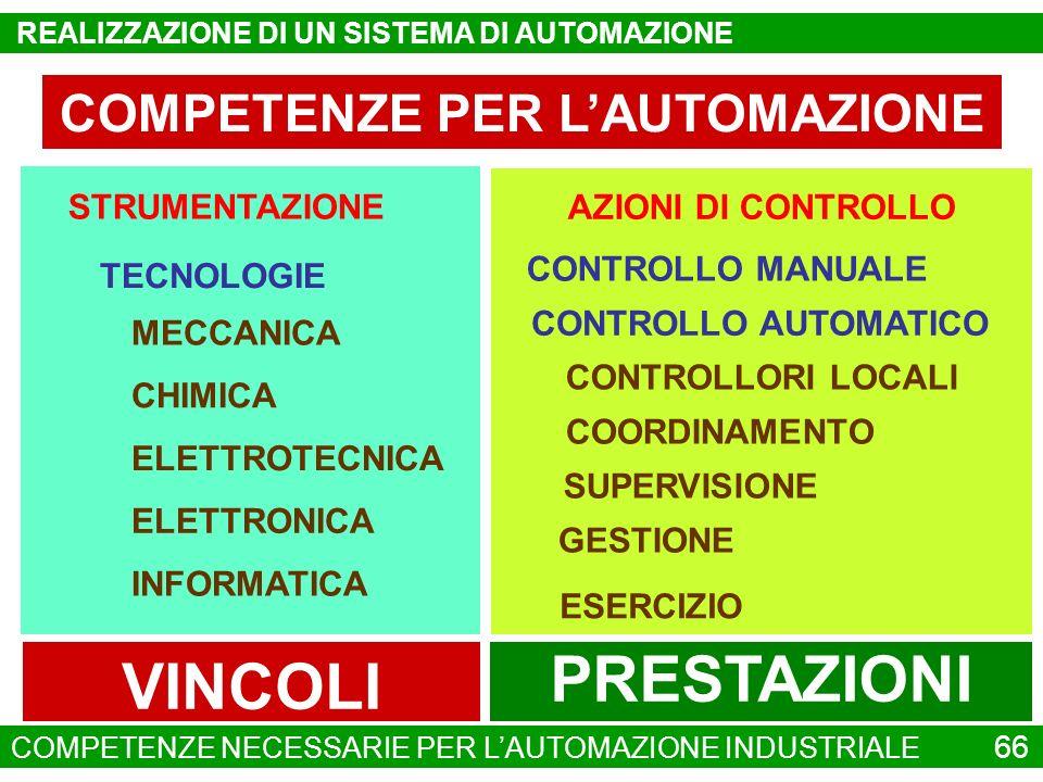 COMPETENZE PER LAUTOMAZIONE STRUMENTAZIONE AZIONI DI CONTROLLO MECCANICA CHIMICA CONTROLLORI LOCALI ELETTROTECNICA COORDINAMENTO ELETTRONICA SUPERVISI
