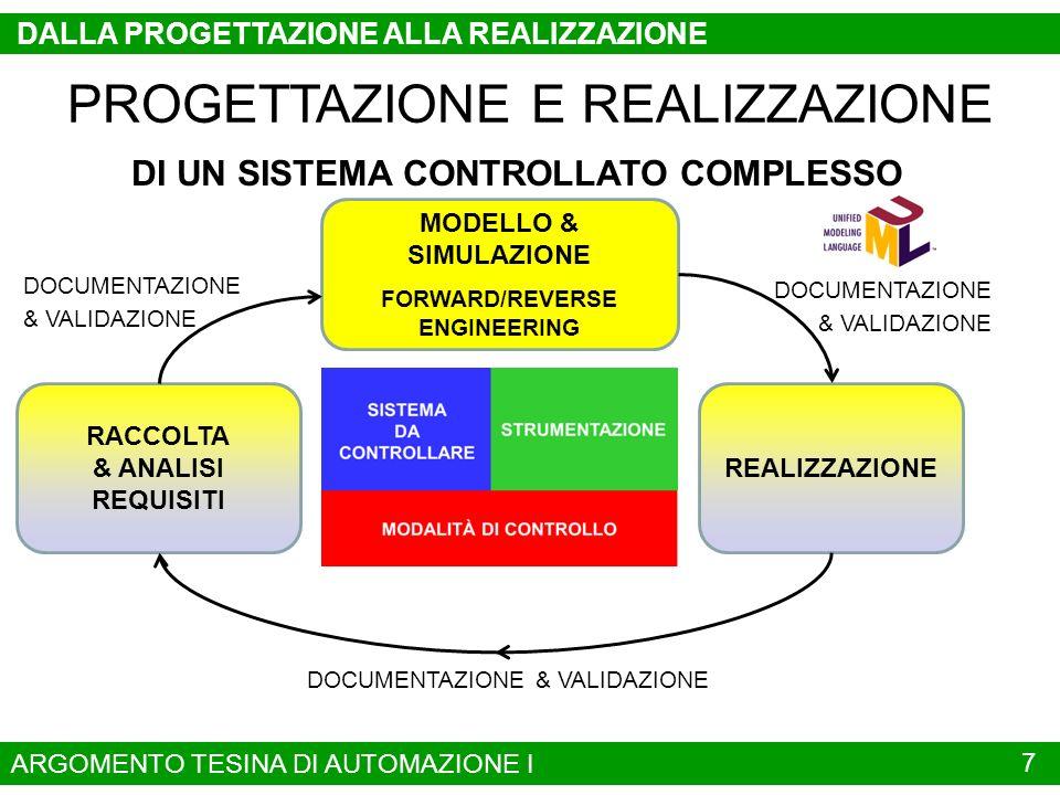 8 DALLA PROGETTAZIONE ALLA REALIZZAZIONE PROGETTAZIONE E REALIZZAZIONE DI UN SISTEMA CONTROLLATO COMPLESSO RACCOLTA & ANALISI REQUISITI MODELLO & SIMULAZIONE FORWARD/REVERSE ENGINEERING REALIZZAZIONE DOCUMENTAZIONE & VALIDAZIONE DOCUMENTAZIONE & VALIDAZIONE DOCUMENTAZIONE & VALIDAZIONE REALIZZAZIONE DI SISTEMA CONTROLLATO COMPLESSO