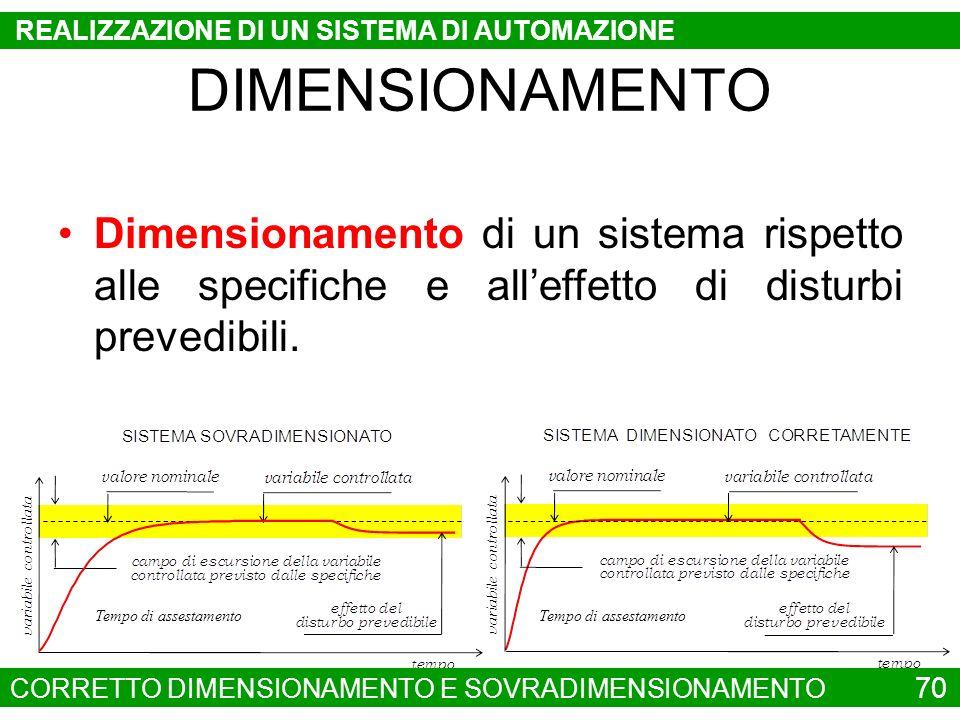 Dimensionamento di un sistema rispetto alle specifiche e alleffetto di disturbi prevedibili. Tempo di assestamento CORRETTO DIMENSIONAMENTO E SOVRADIM