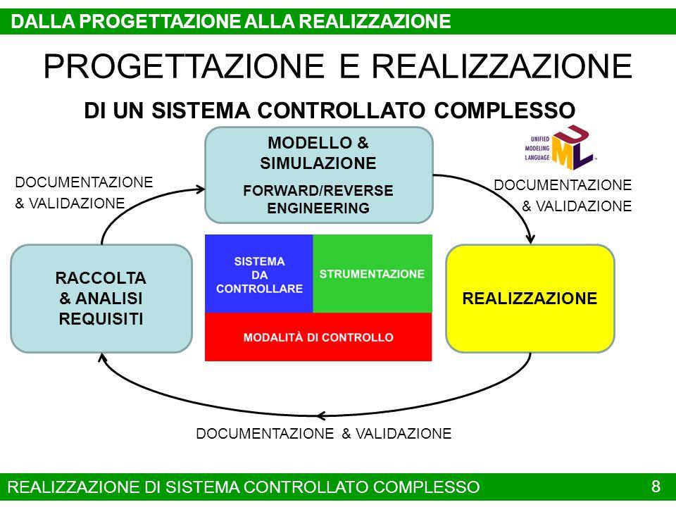 8 DALLA PROGETTAZIONE ALLA REALIZZAZIONE PROGETTAZIONE E REALIZZAZIONE DI UN SISTEMA CONTROLLATO COMPLESSO RACCOLTA & ANALISI REQUISITI MODELLO & SIMU