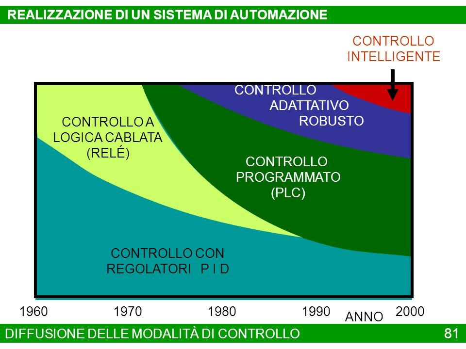 CONTROLLO CON REGOLATORI P I D CONTROLLO PROGRAMMATO (PLC) CONTROLLO ADATTATIVO ROBUSTO CONTROLLO INTELLIGENTE CONTROLLO A LOGICA CABLATA (RELÉ) 19601