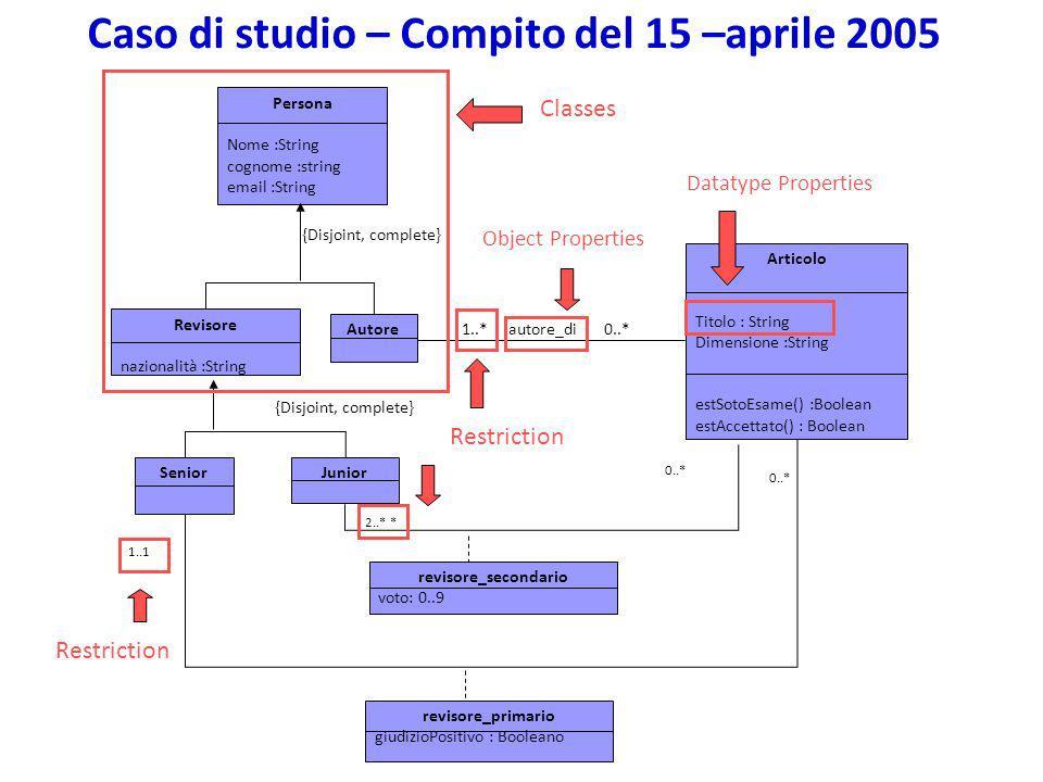 Caso di studio – Compito del 15 –aprile 2005 Articolo Titolo : String Dimensione :String estSotoEsame() :Boolean estAccettato() : Boolean Persona Nome