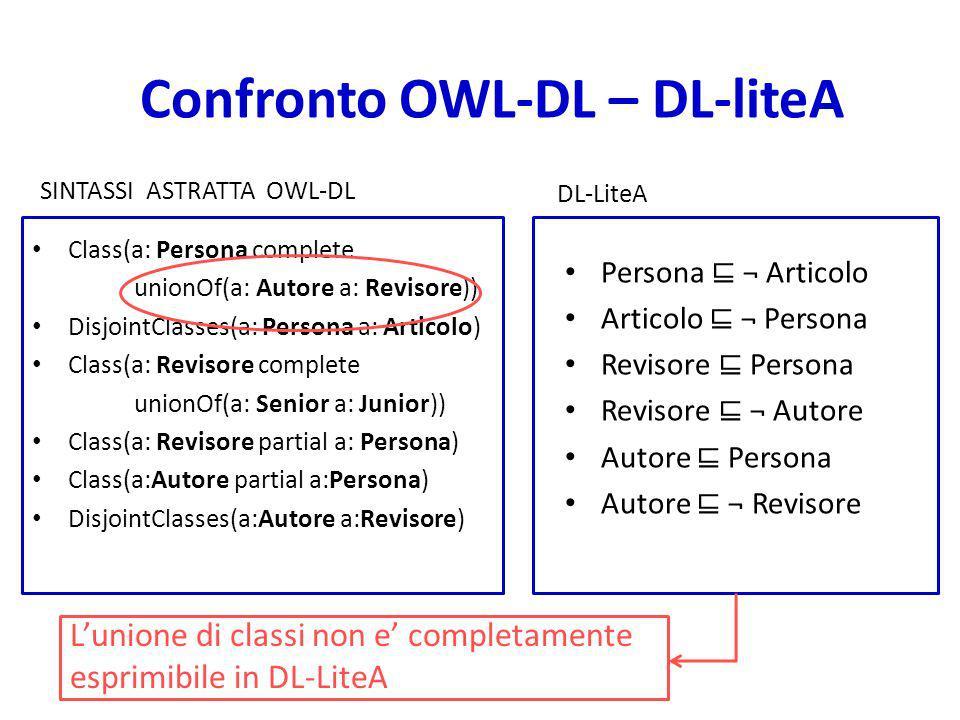 Confronto OWL-DL – DL-liteA SINTASSI ASTRATTA OWL-DL Class(a: Persona complete unionOf(a: Autore a: Revisore)) DisjointClasses(a: Persona a: Articolo) Class(a: Revisore complete unionOf(a: Senior a: Junior)) Class(a: Revisore partial a: Persona) Class(a:Autore partial a:Persona) DisjointClasses(a:Autore a:Revisore) DL-LiteA Persona ¬ Articolo Articolo ¬ Persona Revisore Persona Revisore ¬ Autore Autore Persona Autore ¬ Revisore Lunione di classi non e completamente esprimibile in DL-LiteA