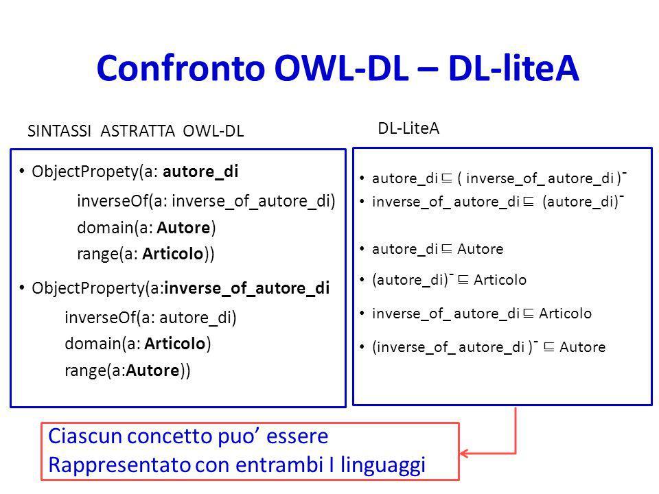 Confronto OWL-DL – DL-liteA SINTASSI ASTRATTA OWL-DL ObjectPropety(a: autore_di inverseOf(a: inverse_of_autore_di) domain(a: Autore) range(a: Articolo