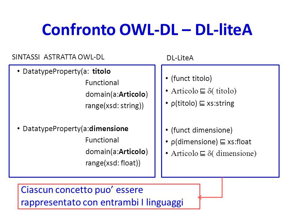 Confronto OWL-DL – DL-liteA SINTASSI ASTRATTA OWL-DL DatatypeProperty(a: titolo Functional domain(a:Articolo) range(xsd: string)) DatatypeProperty(a:d