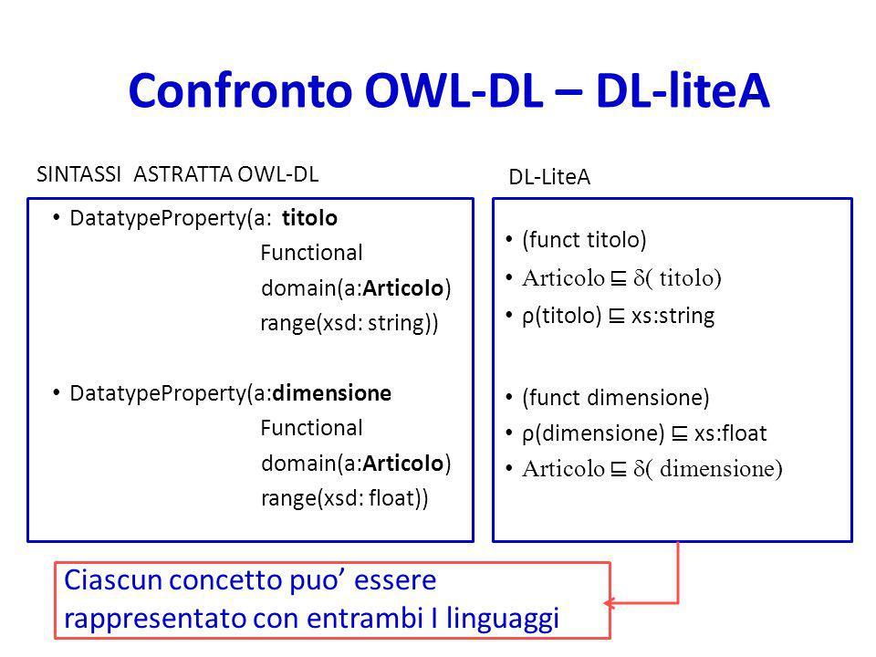 Confronto OWL-DL – DL-liteA SINTASSI ASTRATTA OWL-DL DatatypeProperty(a: titolo Functional domain(a:Articolo) range(xsd: string)) DatatypeProperty(a:dimensione Functional domain(a:Articolo) range(xsd: float)) DL-LiteA (funct titolo) Articolo ( titolo) ρ(titolo) xs:string (funct dimensione) ρ(dimensione) xs:float Articolo ( dimensione) Ciascun concetto puo essere rappresentato con entrambi I linguaggi