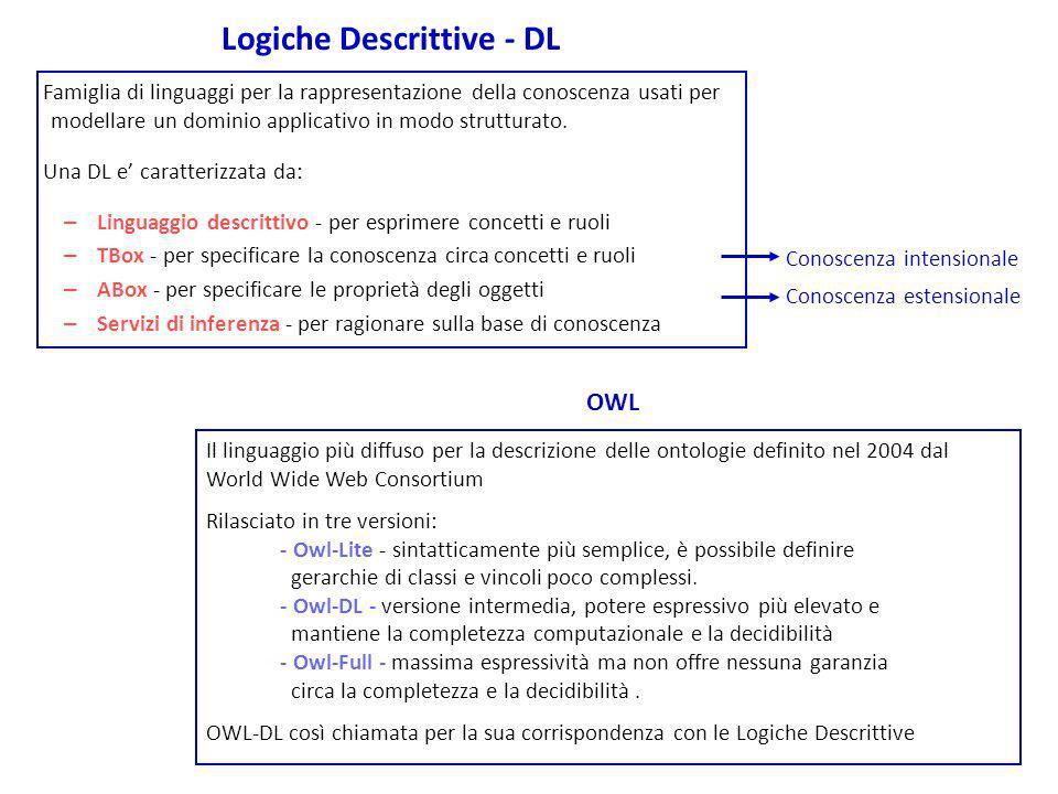 Logiche Descrittive - DL Famiglia di linguaggi per la rappresentazione della conoscenza usati per modellare un dominio applicativo in modo strutturato.