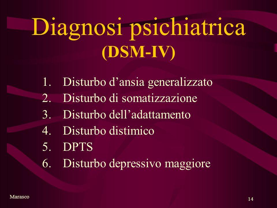 Marasco 14 Diagnosi psichiatrica (DSM-IV) 1.Disturbo dansia generalizzato 2.Disturbo di somatizzazione 3.Disturbo delladattamento 4.Disturbo distimico