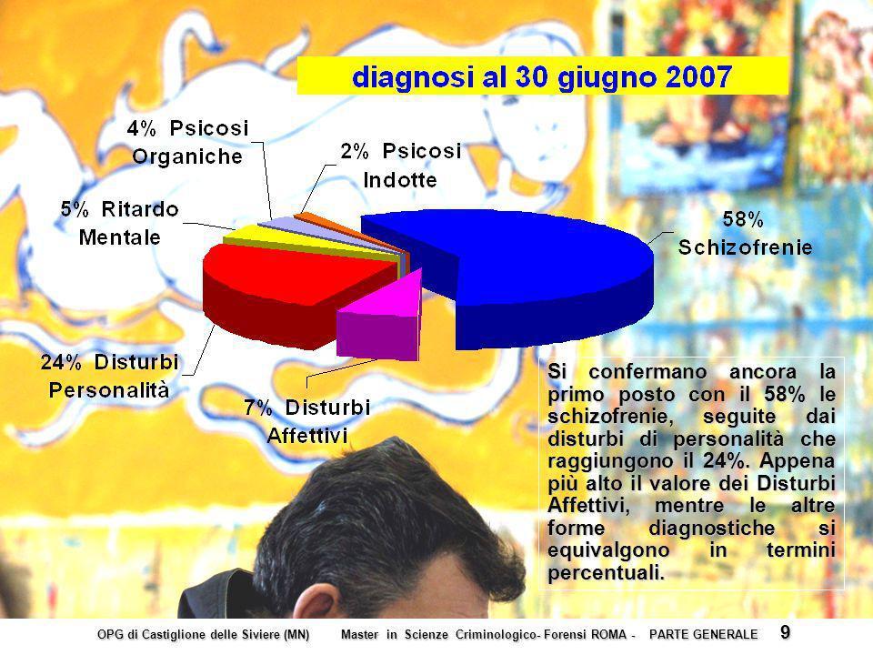 Si confermano ancora la primo posto con il 58% le schizofrenie, seguite dai disturbi di personalità che raggiungono il 24%.