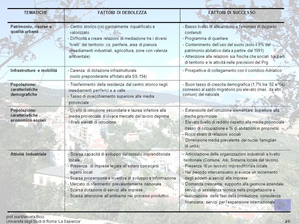 TEMATICHEFATTORI DI DEBOLEZZAFATTORI DI SUCCESSO Patrimonio, risorse e qualità urbana - Centro storico (cs) parzialmente riqualificato e valorizzato - Difficoltà a creare relazioni di mediazione tra i diversi livelli del territorio: cs, periferie, area di pianura (insediamenti industriali, agricoltura, zone con valenza ambientale) - Basso livello di abbandono e fenomeni di degrado contenuti - Programma di quartiere - Contenimento delluso del suolo (solo il 9% del patrimonio abitativo data a partire dal 1991) - Attenzione alle relazioni sia fisiche che sociali tra parti di territorio e le attività nelle previsioni del Prg Infrastrutture e mobilità- Carenza di dotazione infrastrutturale (ruolo preponderante affidato alla SS.154) - Prospettive di collegamento con il corridoio Adriatico Popolazione: caratteristiche demografiche - Trasferimento della residenza dal centro storico negli insediamenti periferici e a valle - Tasso di invecchiamento superiore alla media provinciale - Buon tasso di crescita demografica (1,7% tra 02 e 04), connesso al saldo migratorio più elevato (max.