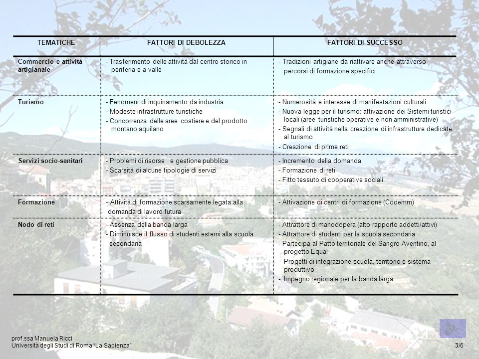 TEMATICHEFATTORI DI DEBOLEZZAFATTORI DI SUCCESSO Commercio e attività artigianale - Trasferimento delle attività dal centro storico in periferia e a valle - Tradizioni artigiane da riattivare anche attraverso percorsi di formazione specifici Turismo- Fenomeni di inquinamento da industria - Modeste infrastrutture turistiche - Concorrenza delle aree costiere e del prodotto montano aquilano - Numerosità e interesse di manifestazioni culturali - Nuova legge per il turismo: attivazione dei Sistemi turistici locali (aree turistiche operative e non amministrative) - Segnali di attività nella creazione di infrastrutture dedicate al turismo - Creazione di prime reti Servizi socio-sanitari- Problemi di risorse e gestione pubblica - Scarsità di alcune tipologie di servizi - Incremento della domanda - Formazione di reti - Fitto tessuto di cooperative sociali Formazione- Attività di formazione scarsamente legata alla domanda di lavoro futura - Attivazione di centri di formazione (Codemm) Nodo di reti- Assenza della banda larga - Diminuisce il flusso di studenti esterni alla scuola secondaria - Attrattore di manodopera (alto rapporto addetti/attivi) - Attrattore di studenti per la scuola secondaria - Partecipa al Patto territoriale del Sangro-Aventino, al progetto Equal -Progetti di integrazione scuola, territorio e sistema produttivo -Impegno regionale per la banda larga prof.ssa Manuela Ricci Università degli Studi di Roma La Sapienza 3/6