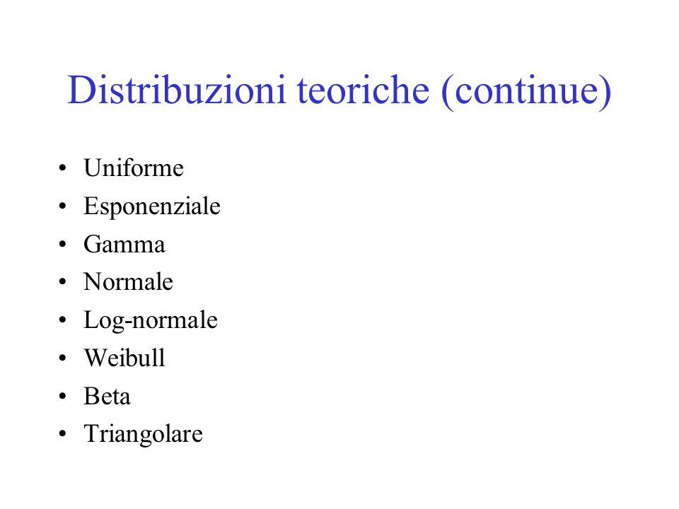 Distribuzioni teoriche (continue) Uniforme Esponenziale Gamma Normale Log-normale Weibull Beta Triangolare