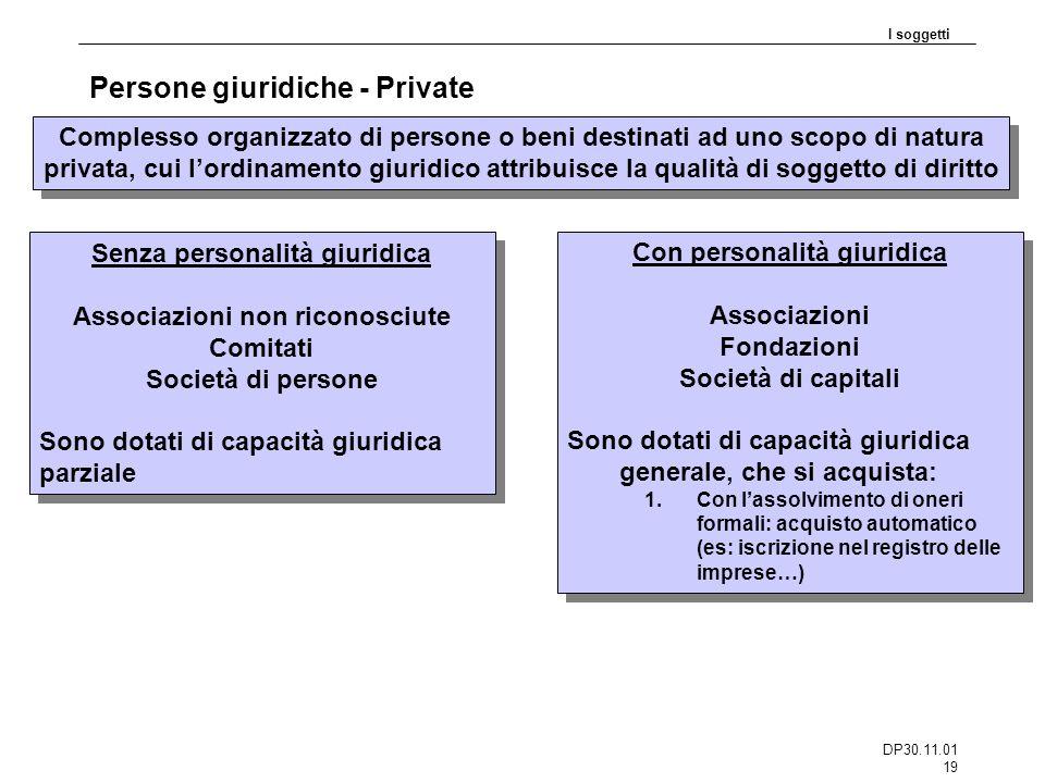 DP30.11.01 19 Persone giuridiche - Private I soggetti Complesso organizzato di persone o beni destinati ad uno scopo di natura privata, cui lordinamen