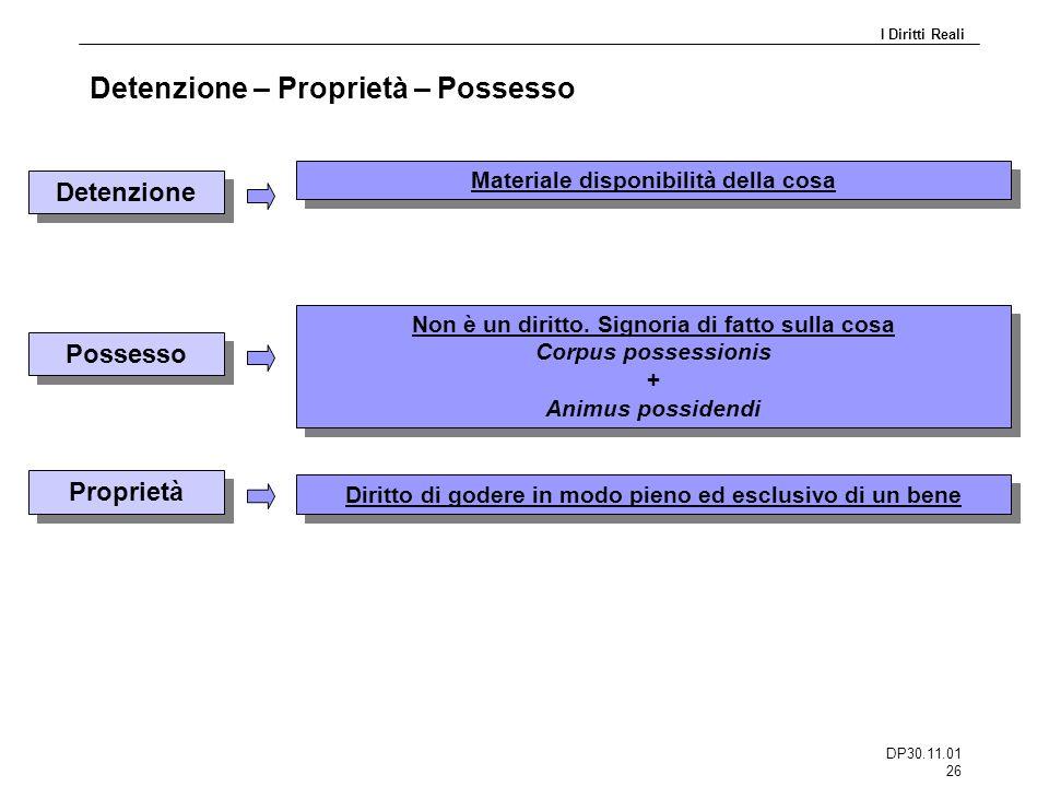 DP30.11.01 26 Detenzione – Proprietà – Possesso Detenzione Materiale disponibilità della cosa Possesso Non è un diritto. Signoria di fatto sulla cosa