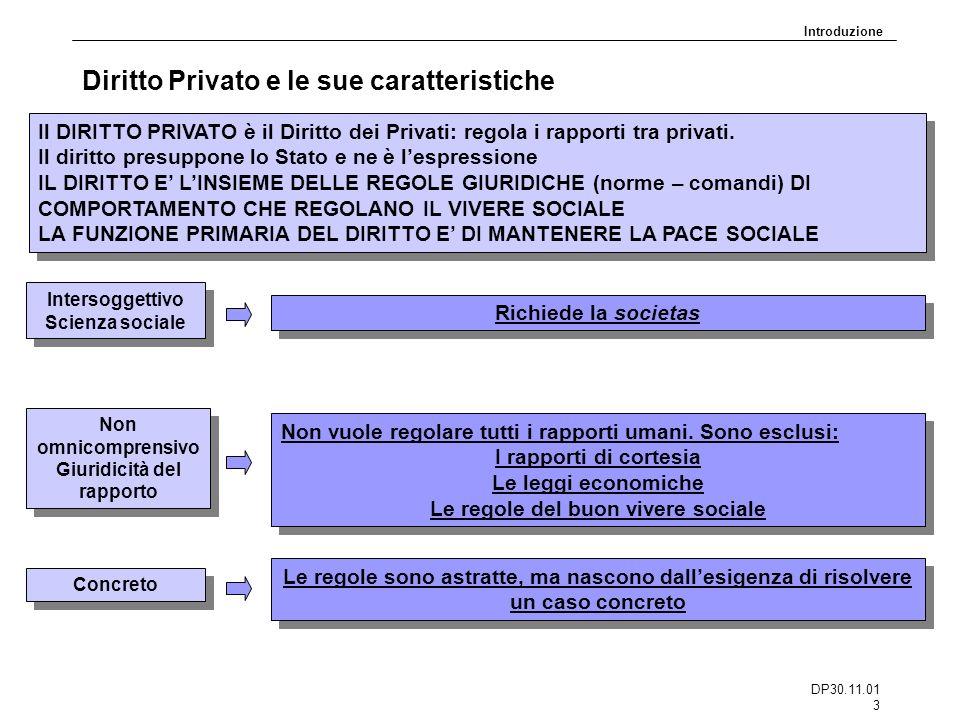 DP30.11.01 3 Diritto Privato e le sue caratteristiche Intersoggettivo Scienza sociale Intersoggettivo Scienza sociale Richiede la societas Non omnicom