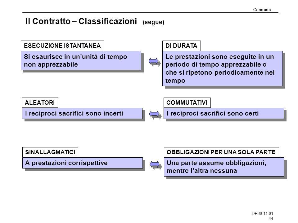 DP30.11.01 44 Il Contratto – Classificazioni (segue) Si esaurisce in ununità di tempo non apprezzabile ESECUZIONE ISTANTANEA Contratto Le prestazioni