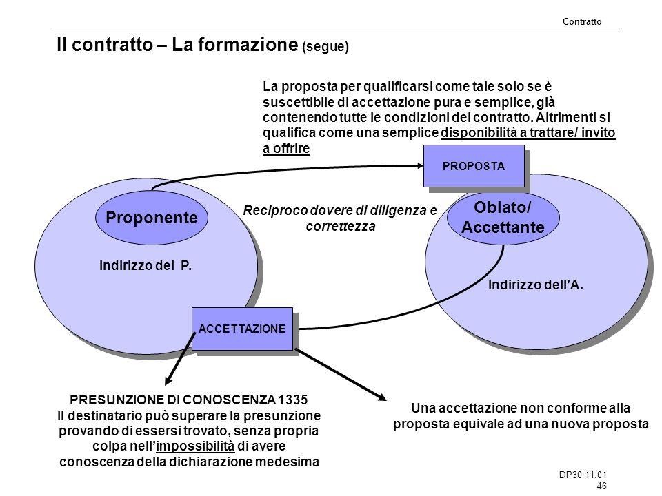 DP30.11.01 46 Indirizzo dellA. Indirizzo del P. Il contratto – La formazione (segue) Contratto Proponente Oblato/ Accettante Reciproco dovere di dilig