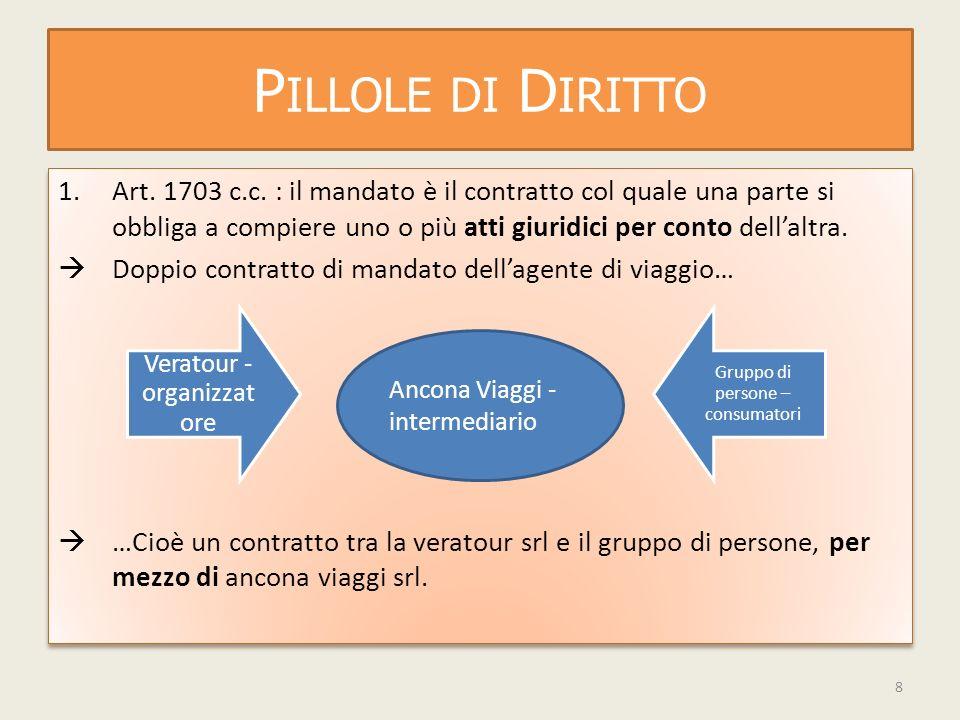 P ILLOLE DI D IRITTO 1.Art. 1703 c.c.