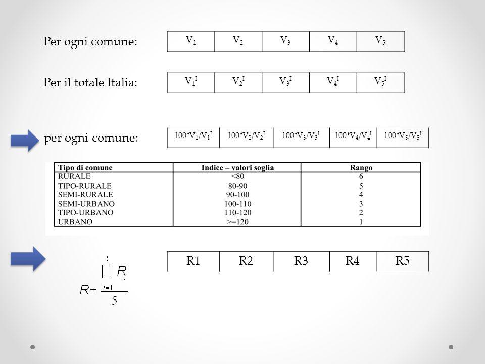 Per ogni comune: V1V1 V2V2 V3V3 V4V4 V5V5 Per il totale Italia: V1IV1I V2IV2I V3IV3I V4IV4I V5IV5I per ogni comune: 100*V 1 /V 1 I 100*V 2 /V 2 I 100*