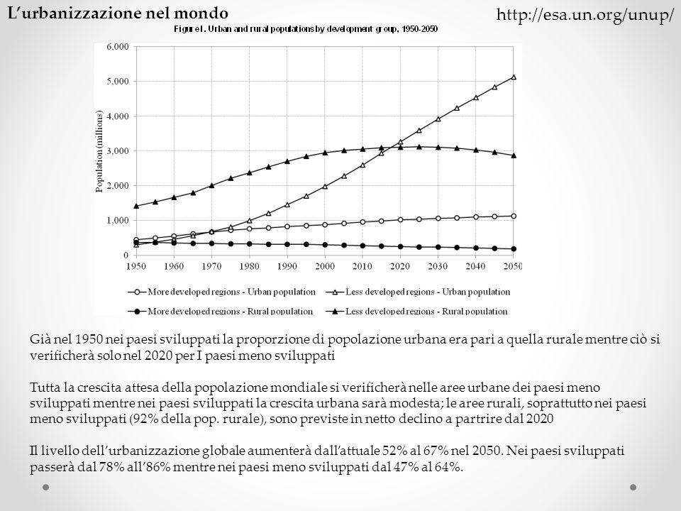 Lurbanizzazione nel mondo http://esa.un.org/unup/ Già nel 1950 nei paesi sviluppati la proporzione di popolazione urbana era pari a quella rurale ment
