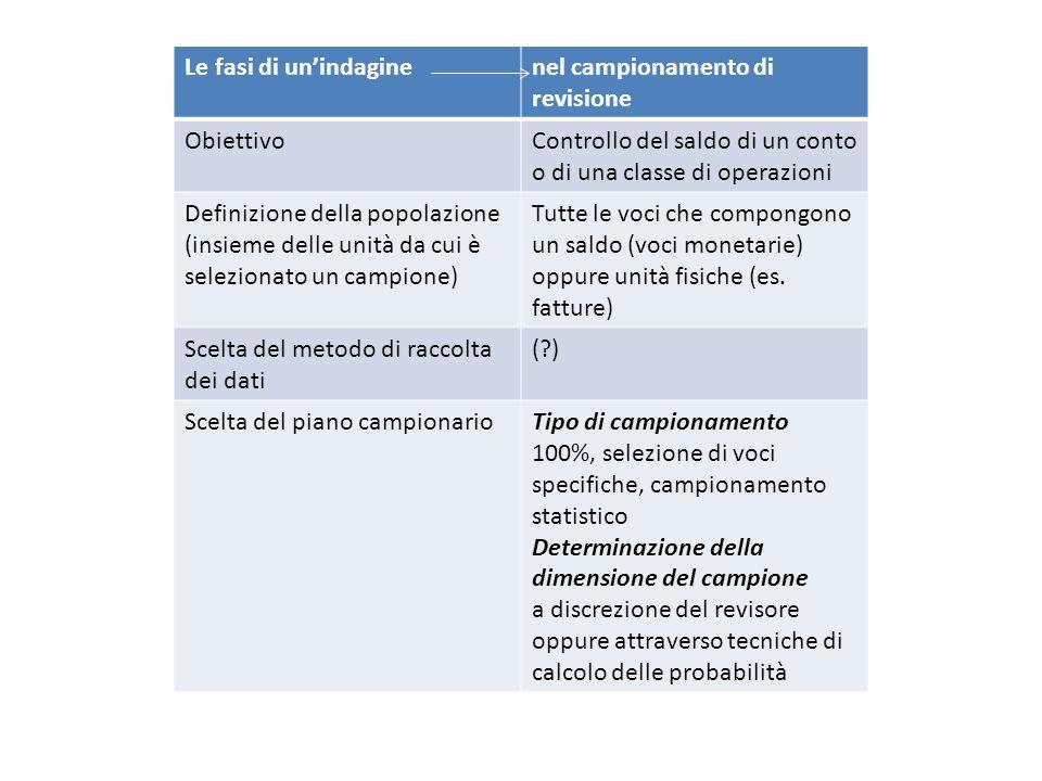 Le fasi di unindaginenel campionamento di revisione ObiettivoControllo del saldo di un conto o di una classe di operazioni Definizione della popolazio