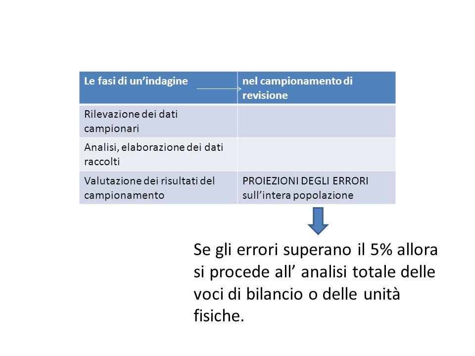 Le fasi di unindaginenel campionamento di revisione Rilevazione dei dati campionari Analisi, elaborazione dei dati raccolti Valutazione dei risultati
