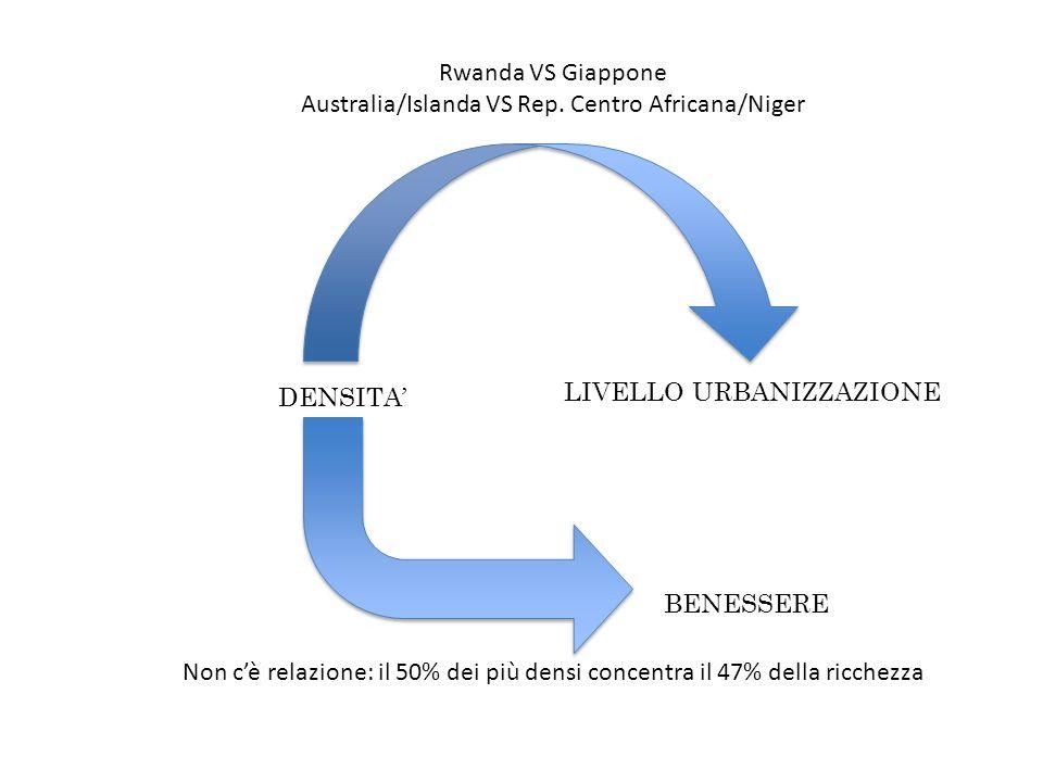 DENSITA LIVELLO URBANIZZAZIONE BENESSERE Rwanda VS Giappone Australia/Islanda VS Rep.