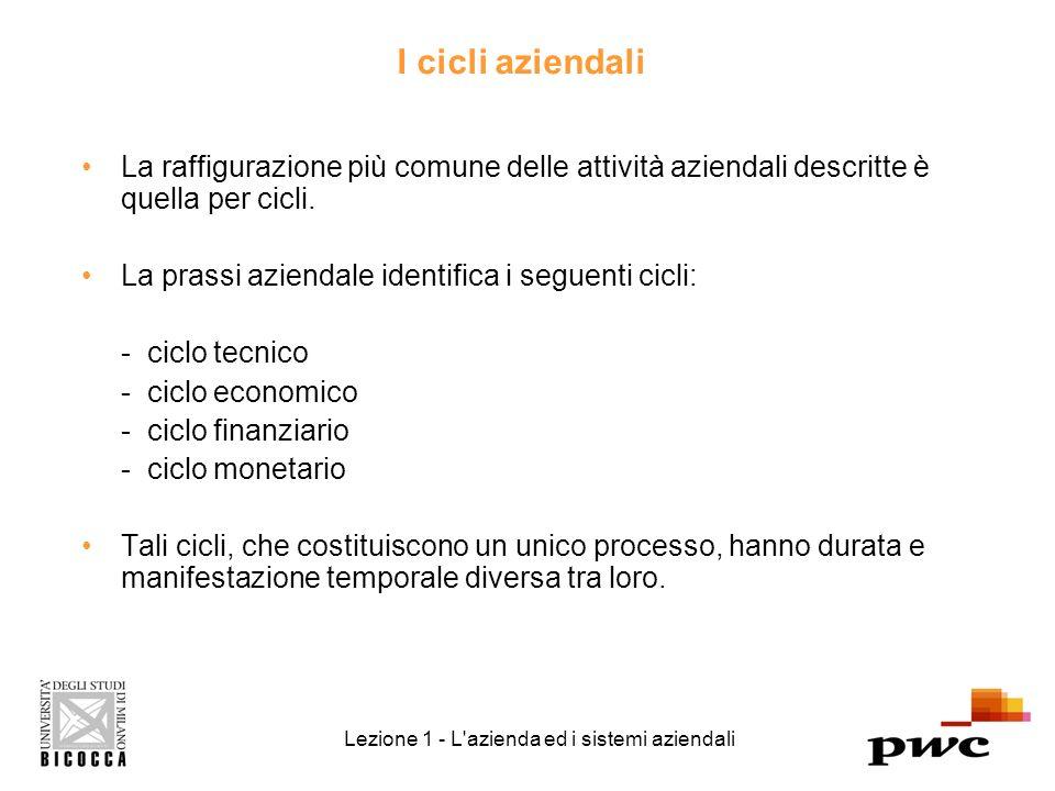 I cicli aziendali La raffigurazione più comune delle attività aziendali descritte è quella per cicli.