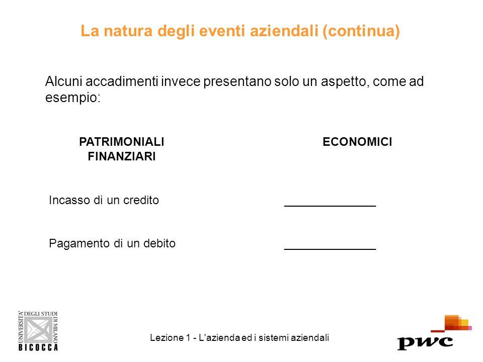 La natura degli eventi aziendali (continua) Alcuni accadimenti invece presentano solo un aspetto, come ad esempio: Lezione 1 - L azienda ed i sistemi aziendali PATRIMONIALI FINANZIARI Incasso di un credito Pagamento di un debito ECONOMICI ______________