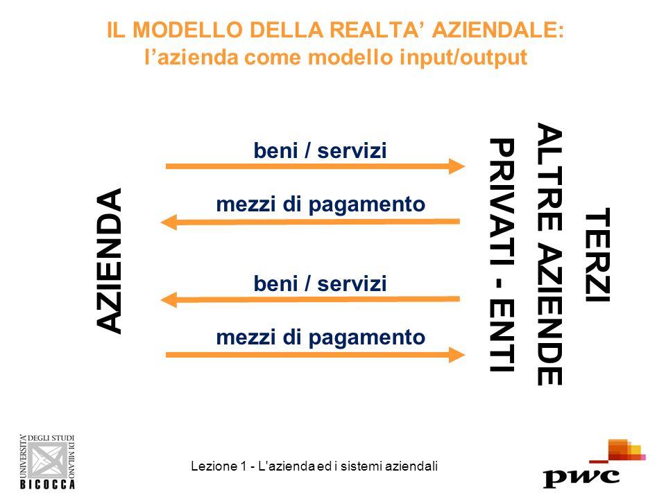IL MODELLO DELLA REALTA AZIENDALE: lazienda come modello input/output AZIENDA TERZI ALTRE AZIENDE PRIVATI - ENTI beni / servizi mezzi di pagamento beni / servizi mezzi di pagamento Lezione 1 - L azienda ed i sistemi aziendali