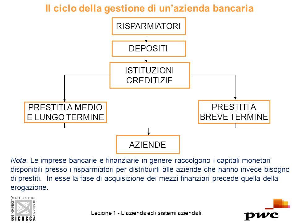 Il ciclo della gestione di unazienda bancaria Lezione 1 - L azienda ed i sistemi aziendali RISPARMIATORI DEPOSITI ISTITUZIONI CREDITIZIE PRESTITI A MEDIO E LUNGO TERMINE AZIENDE PRESTITI A BREVE TERMINE Nota: Le imprese bancarie e finanziarie in genere raccolgono i capitali monetari disponibili presso i risparmiatori per distribuirli alle aziende che hanno invece bisogno di prestiti.