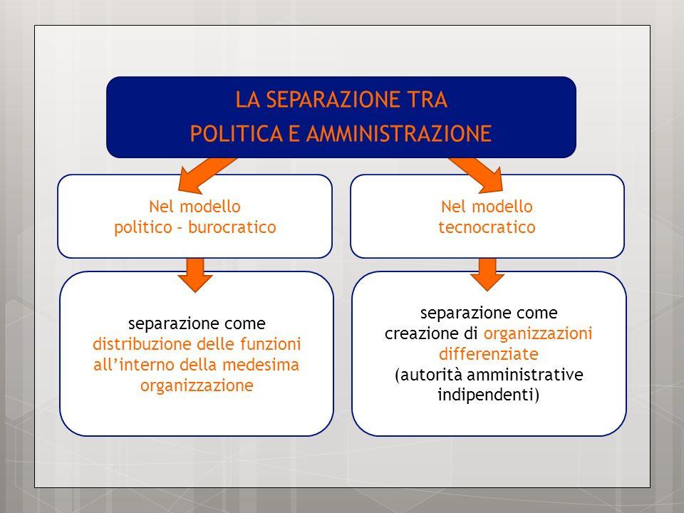 separazione come distribuzione delle funzioni allinterno della medesima organizzazione separazione come creazione di organizzazioni differenziate (aut