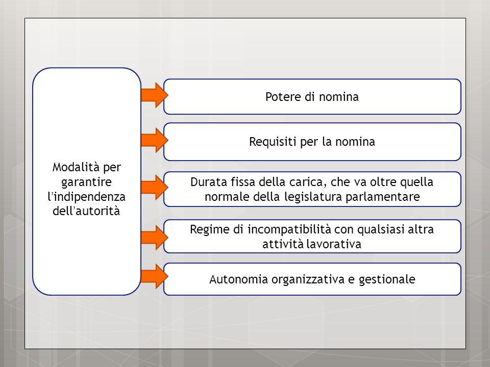 Autonomia organizzativa e gestionale Regime di incompatibilità con qualsiasi altra attività lavorativa Potere di nomina Requisiti per la nomina Durata