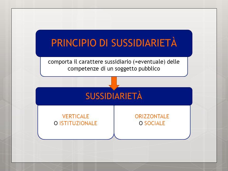 VERTICALE O ISTITUZIONALE ORIZZONTALE O SOCIALE SUSSIDIARIETÀ comporta il carattere sussidiario (=eventuale) delle competenze di un soggetto pubblico