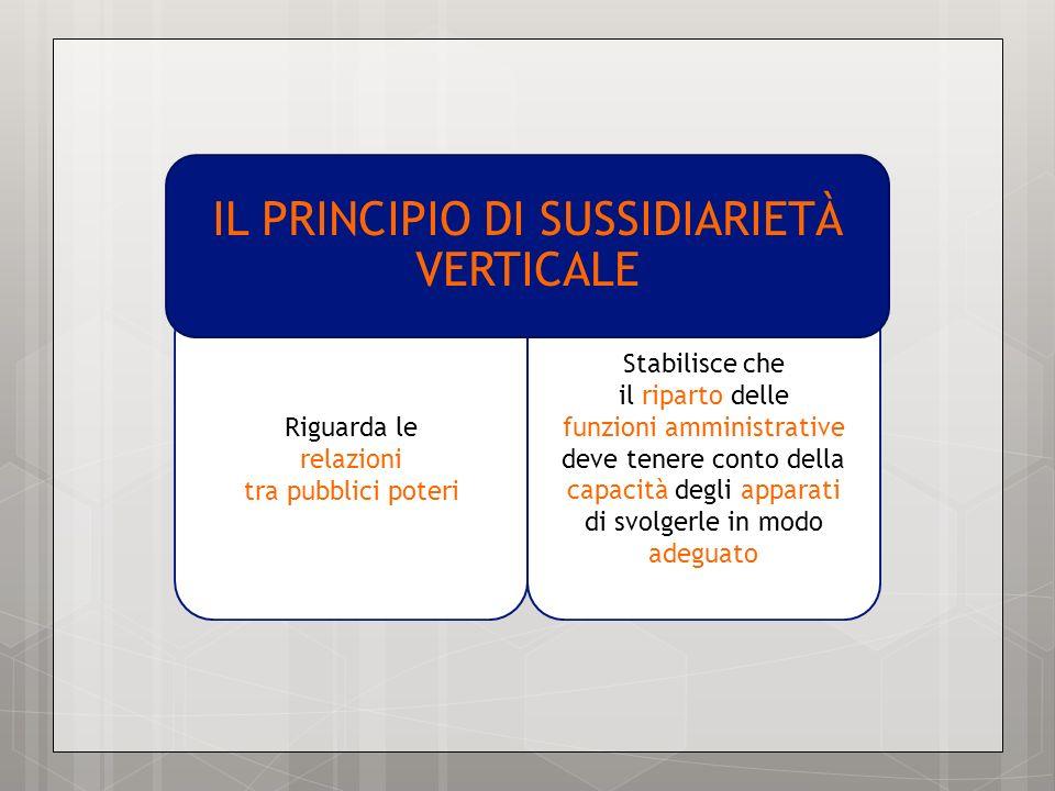 Riguarda le relazioni tra pubblici poteri Stabilisce che il riparto delle funzioni amministrative deve tenere conto della capacità degli apparati di s