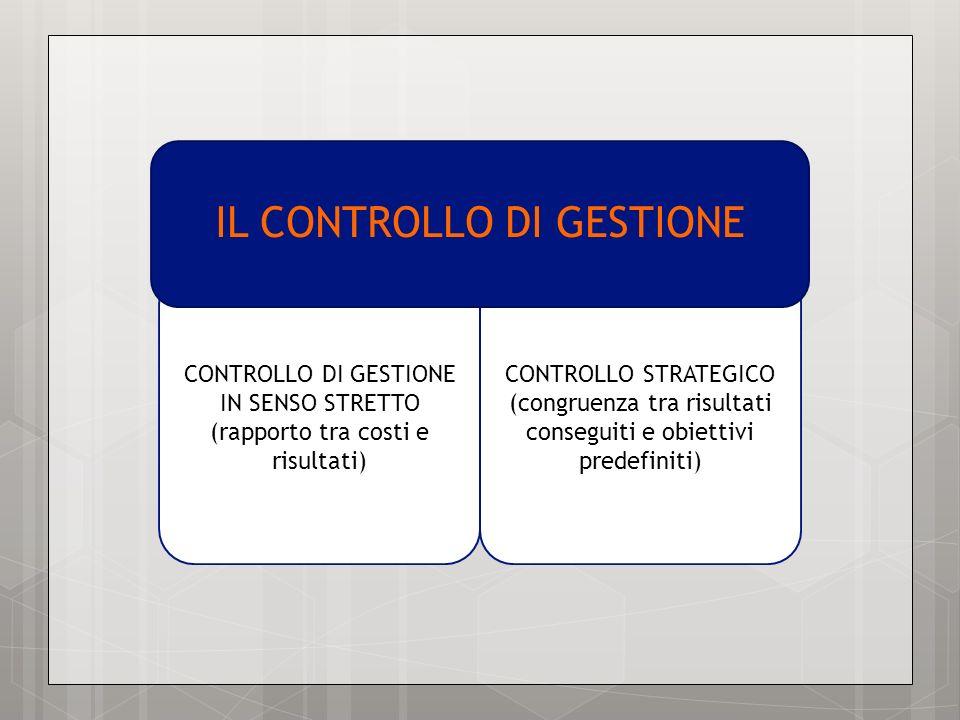 CONTROLLO DI GESTIONE IN SENSO STRETTO (rapporto tra costi e risultati) CONTROLLO STRATEGICO (congruenza tra risultati conseguiti e obiettivi predefin