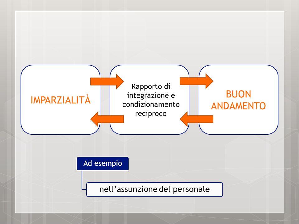 IMPARZIALITÀ Rapporto di integrazione e condizionamento reciproco BUON ANDAMENTO Ad esempio nellassunzione del personale