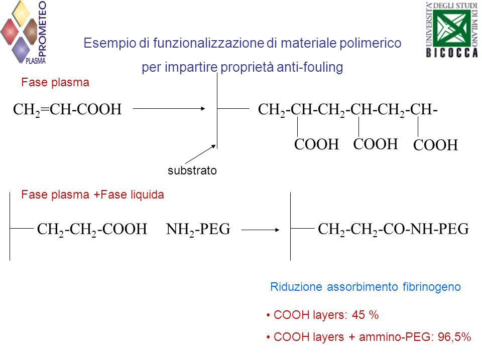 CH 2 =CH-COOHCH 2 -CH-CH 2 -CH-CH 2 -CH- COOH Esempio di funzionalizzazione di materiale polimerico per impartire proprietà anti-fouling substrato CH