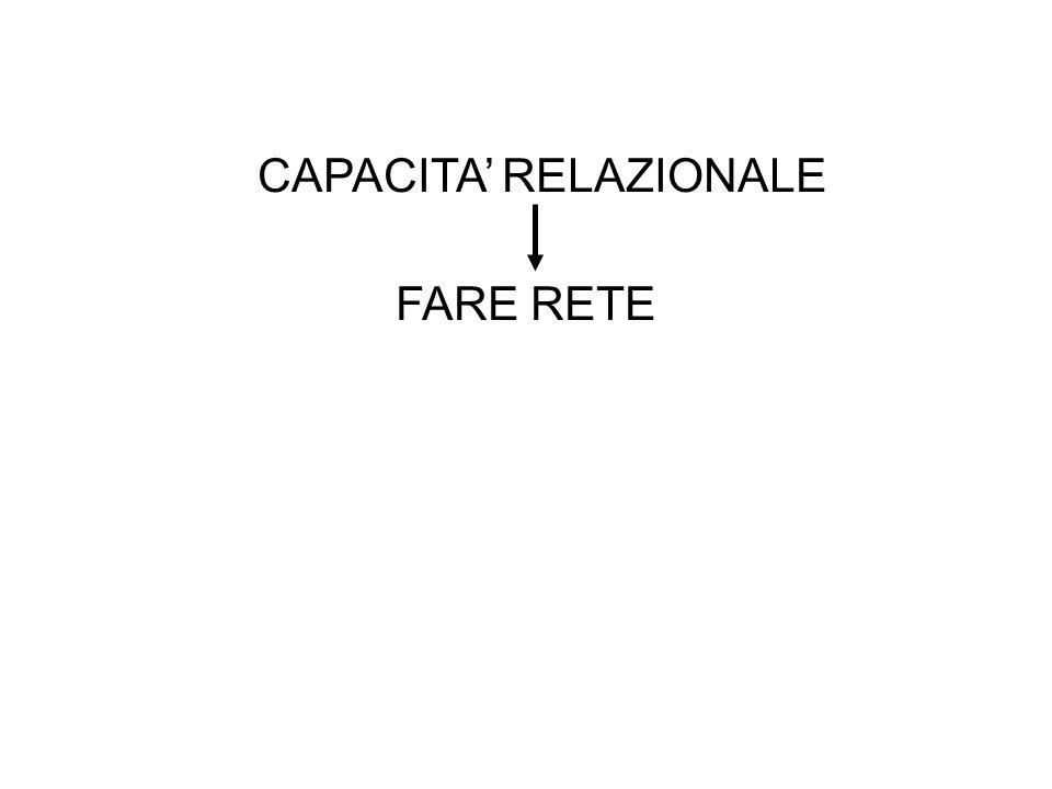 CAPACITA RELAZIONALE FARE RETE ASSET INTANGIBILE dellASSOCIAZIONISMO