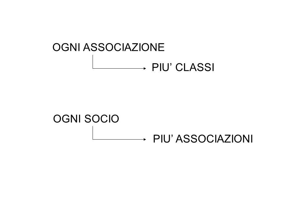 1) TIPOLOGIA SOCI 1.Imprese 2.Lavoratori 3.Professionisti 4.Non profit 5.Enti pubblici