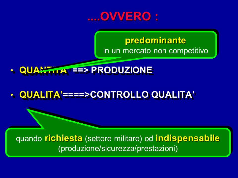 ....OVVERO : QUANTITA QUANTITA ==> PRODUZIONE QUALITA QUALITA====>CONTROLLO QUALITA QUANTITA QUANTITA ==> PRODUZIONE QUALITA QUALITA====>CONTROLLO QUA