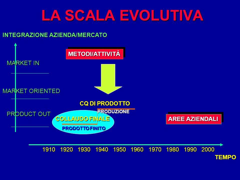 LA SCALA EVOLUTIVA PRODUZIONE CQ DI PRODOTTO METODI/ATTIVITÀMETODI/ATTIVITÀ AREE AZIENDALI INTEGRAZIONE AZIENDA/MERCATO MARKET IN MARKET ORIENTED PROD