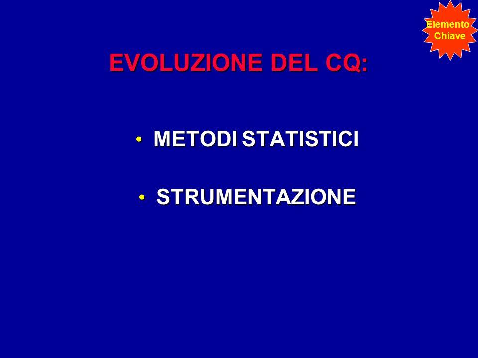 EVOLUZIONE DEL CQ: METODI STATISTICI METODI STATISTICI STRUMENTAZIONE STRUMENTAZIONE Elemento Chiave