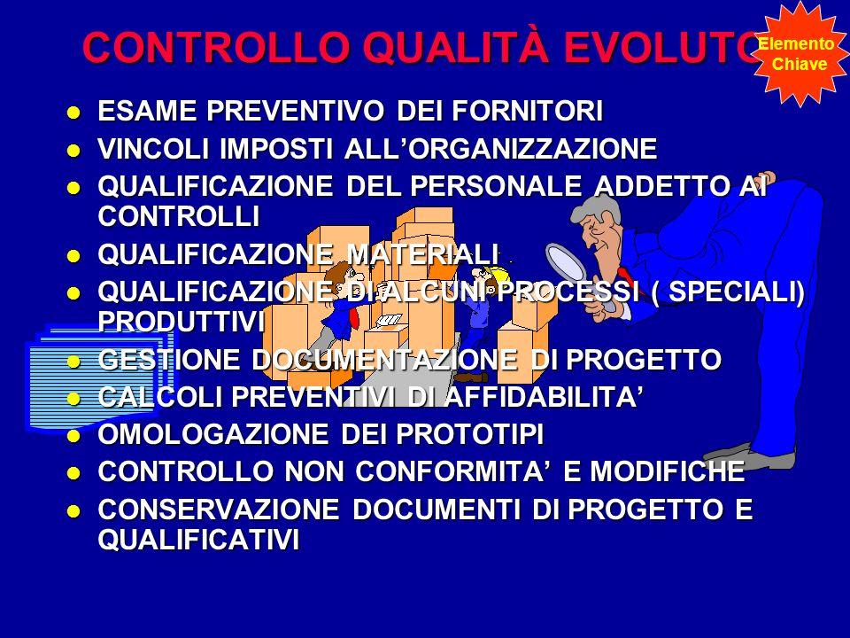CONTROLLO QUALITÀ EVOLUTO l ESAME PREVENTIVO DEI FORNITORI l VINCOLI IMPOSTI ALLORGANIZZAZIONE l QUALIFICAZIONE DEL PERSONALE ADDETTO AI CONTROLLI l Q