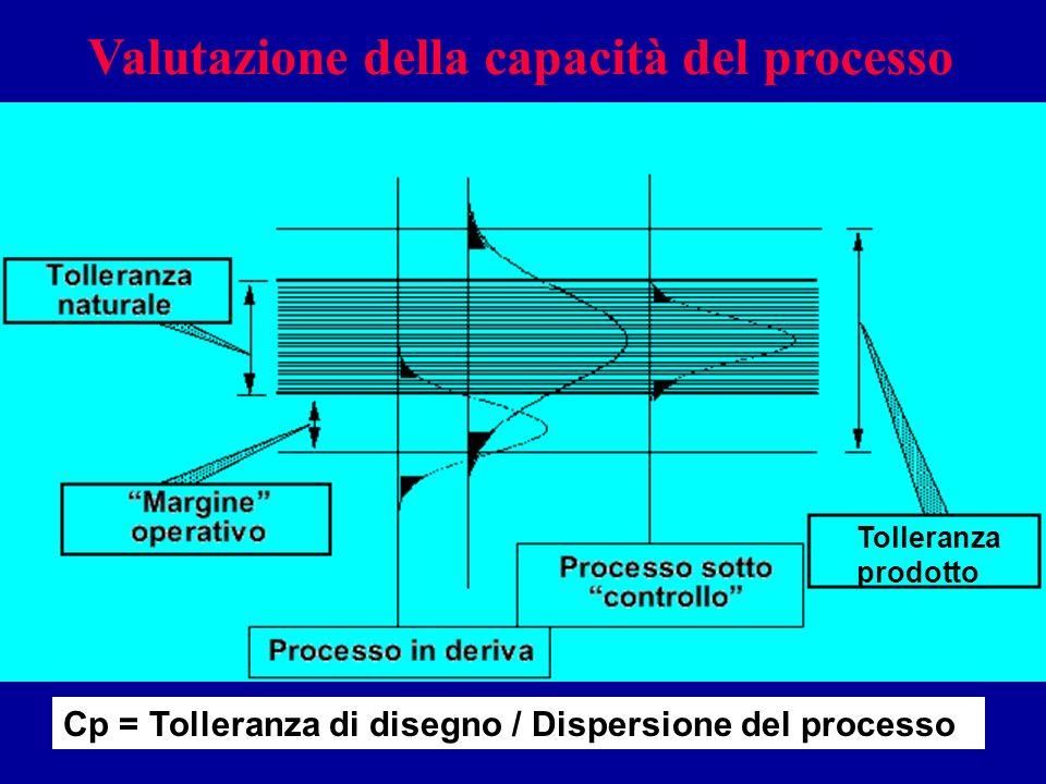 Valutazione della capacità del processo Cp = Tolleranza di disegno / Dispersione del processo Tolleranza prodotto