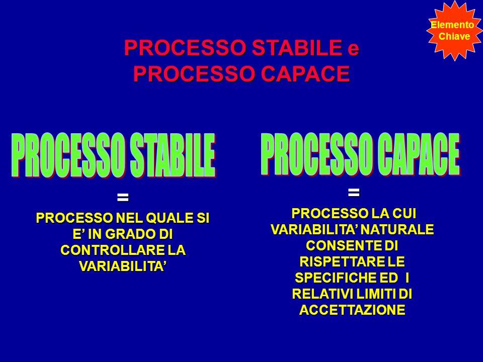 PROCESSO STABILE e PROCESSO CAPACE = PROCESSO NEL QUALE SI E IN GRADO DI CONTROLLARE LA VARIABILITA = PROCESSO LA CUI VARIABILITA NATURALE CONSENTE DI